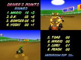 Mario Kart 64 Nintendo 64 Accumulating points at the end of each race