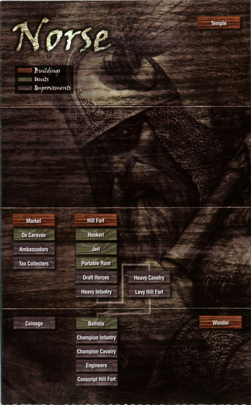 Age of Mythology Windows Reference Card Norse Tech Tree
