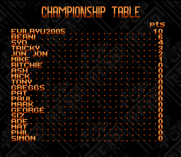 Top Gear 2 SNES This table shows the best qualified pilots.