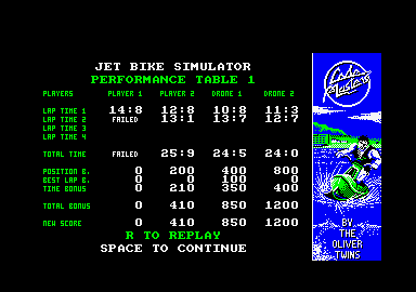 Jet Bike Simulator Amstrad CPC The result.
