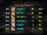 Mickey's Speedway USA  Nintendo 64 After each race, your points are totalled up, and the leader is shown