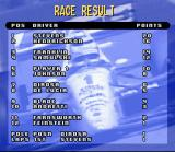 Newman/Haas IndyCar featuring Nigel Mansell SNES Results. The extra points might come in handy during the championship