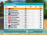 Lucinda Green's Equestrian Challenge PlayStation 2 Front-End - Post-Event Standings