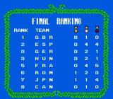 Gold Medal Challenge '92 NES All the events are finished and the final rankings are displayed. I win with 8 gold medals. Strangely, it puts 0 gold and 2 silvers over a gold.