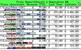 Sid Meier's Railroad Tycoon DOS Train income statistics