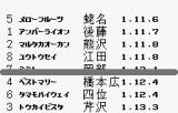 Kyousouba Ikusei Simulation: KEIBA WonderSwan After the race, the final tally.