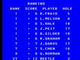 Golfamania SEGA Master System The scoring system in Pro Tournament mode. I am not doing that good but I am not coming last as there is over 30 players.
