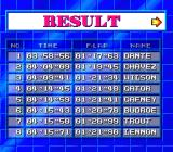 GP-1 SNES Race results