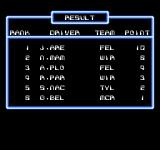 F1 Circus NES Results of a race