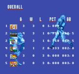Super Baseball Simulator 1.000 SNES Overall Standings