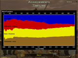 Age of Empires Windows Stats