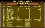 The Second World Commodore 64 Info.