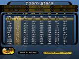 High Heat Major League Baseball 2004 Windows Team stats are also available so you can quickly compare your team with the other teams