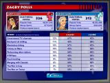 The Political Machine Windows As the game moves along, check to see how you stand